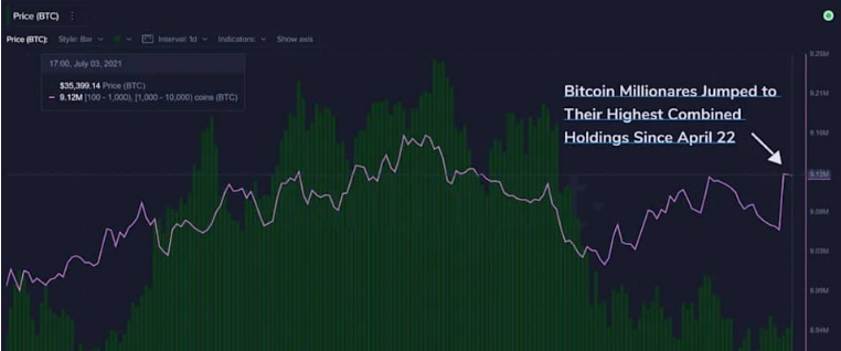Bitcoin Whales Added 60K BTC in a Single Day: A Historically Profitable Start July